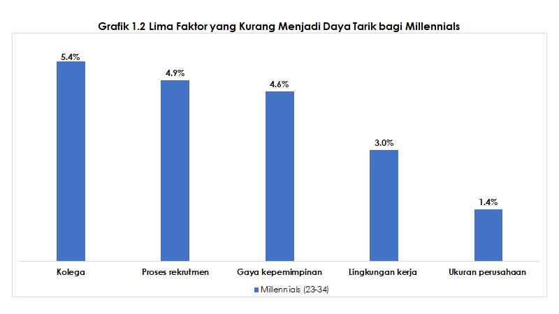 1-2-yang-kurang-menarik-bagi-millennials