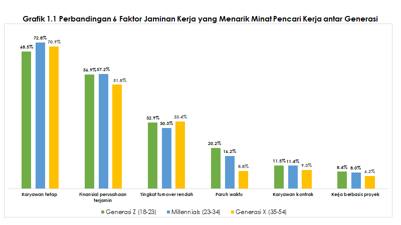 grafik-1-1-perbandingan-faktor-jaminan-kerja-antar-generasi