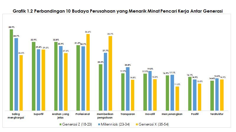 grafik-1-2-perbandingan-budaya-perusahaan-antar-generasi