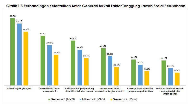 grafik-1-3-faktor-tanggung-jawab-sosial-perusahaan